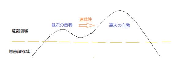 自我の移行2.png